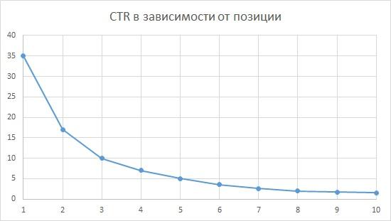 CTR в зависимости от позиции в поиске